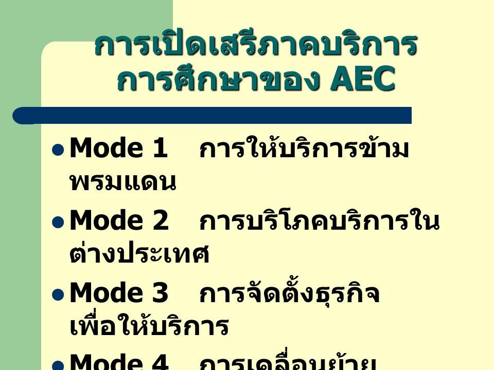 การเปิดเสรีภาคบริการ การศึกษาของ AEC  Mode 1 การให้บริการข้าม พรมแดน  Mode 2 การบริโภคบริการใน ต่างประเทศ  Mode 3 การจัดตั้งธุรกิจ เพื่อให้บริการ  Mode 4 การเคลื่อนย้าย บุคลากร