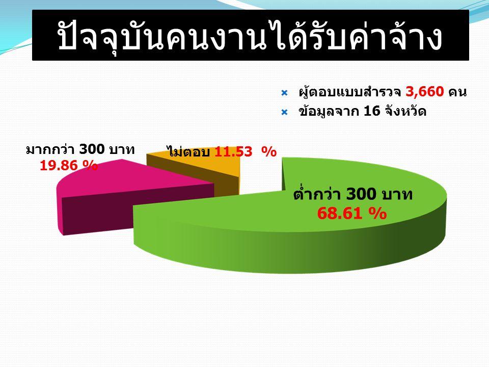 ปัจจุบันคนงานได้รับค่าจ้าง มากกว่า 300 บาท 19.86 %  ผู้ตอบแบบสำรวจ 3,660 คน  ข้อมูลจาก 16 จังหวัด ต่ำกว่า 300 บาท 68.61 % ไม่ตอบ 11.53 %