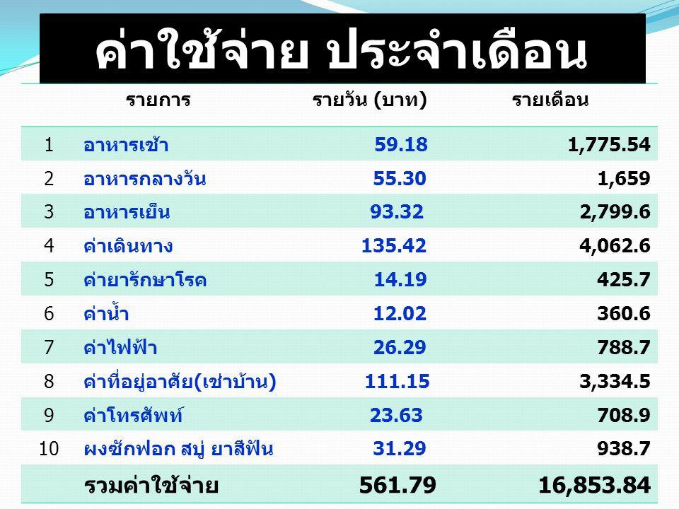ค่าใช้จ่าย ประจำเดือน รายการ รายวัน (บาท)รายเดือน 1อาหารเช้า 59.181,775.54 2อาหารกลางวัน 55.301,659 3อาหารเย็น 93.322,799.6 4ค่าเดินทาง 135.424,062.6 5ค่ายารักษาโรค 14.19425.7 6ค่าน้ำ 12.02360.6 7ค่าไฟฟ้า 26.29788.7 8ค่าที่อยู่อาศัย(เช่าบ้าน) 111.153,334.5 9ค่าโทรศัพท์ 23.63708.9 10ผงซักฟอก สบู่ ยาสีฟัน 31.29938.7 รวมค่าใช้จ่าย 561.7916,853.84