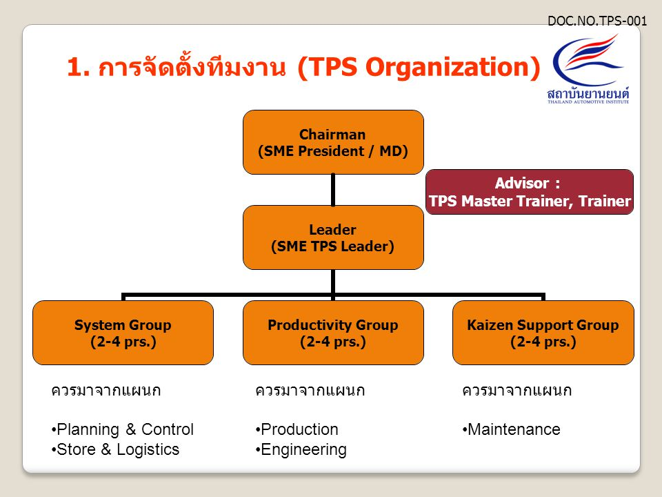 1. การจัดตั้งทีมงาน (TPS Organization) Advisor : TPS Master Trainer, Trainer DOC.NO.TPS-001 ควรมาจากแผนก •Planning & Control •Store & Logistics ควรมาจ
