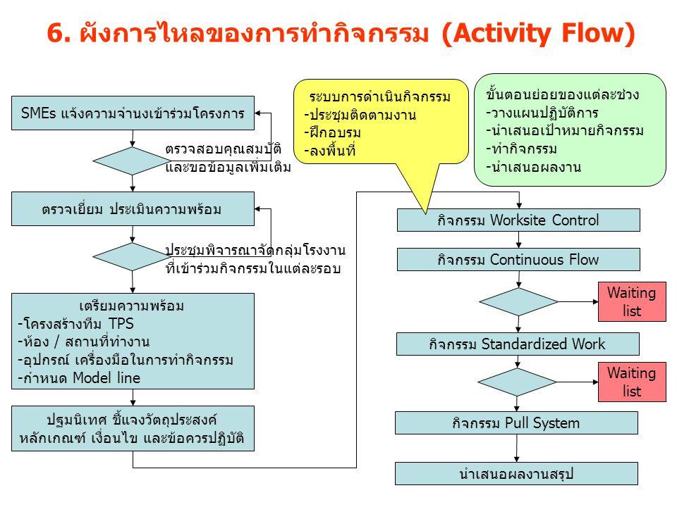 6. ผังการไหลของการทำกิจกรรม (Activity Flow) SMEs แจ้งความจำนงเข้าร่วมโครงการ ตรวจเยี่ยม ประเมินความพร้อม ตรวจสอบคุณสมบัติ และขอข้อมูลเพิ่มเติม ประชุมพ