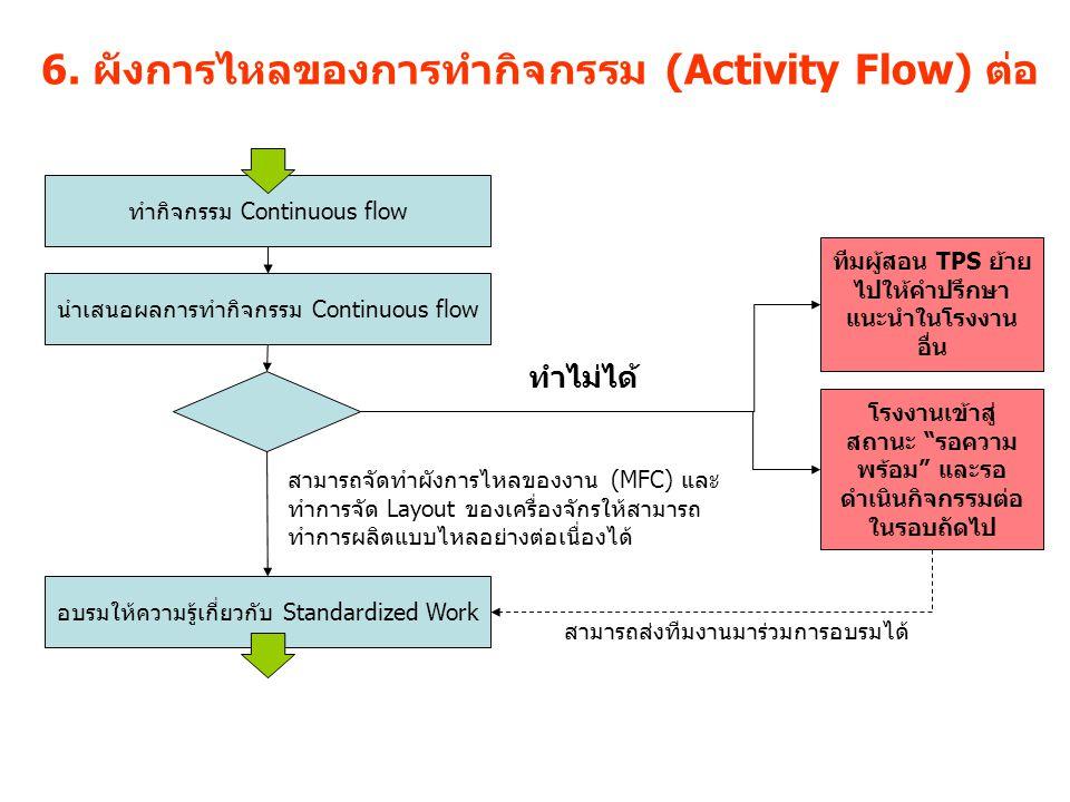 6. ผังการไหลของการทำกิจกรรม (Activity Flow) ต่อ ทำกิจกรรม Continuous flow นำเสนอผลการทำกิจกรรม Continuous flow สามารถจัดทำผังการไหลของงาน (MFC) และ ทำ