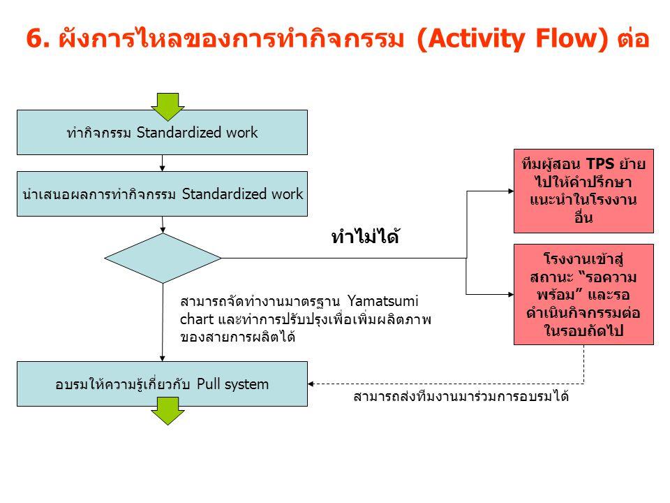 6. ผังการไหลของการทำกิจกรรม (Activity Flow) ต่อ ทำกิจกรรม Standardized work นำเสนอผลการทำกิจกรรม Standardized work สามารถจัดทำงานมาตรฐาน Yamatsumi cha