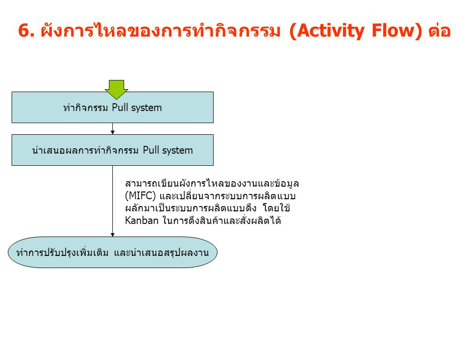 6. ผังการไหลของการทำกิจกรรม (Activity Flow) ต่อ ทำกิจกรรม Pull system นำเสนอผลการทำกิจกรรม Pull system สามารถเขียนผังการไหลของงานและข้อมูล (MIFC) และเ