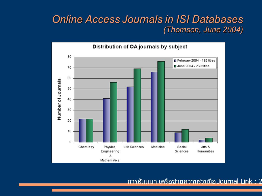 การสัมมนา เครือข่ายความร่วมมือ Journal Link : 24 สิงหาคม 2550 Online Access Journals in ISI Databases (Thomson, June 2004)