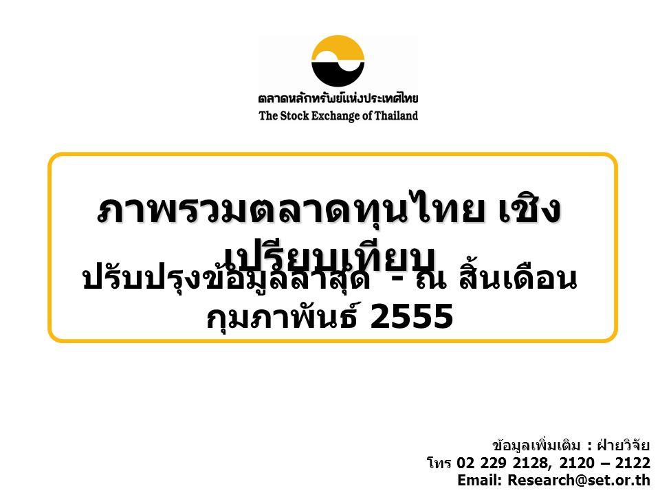 ภาพรวมตลาดทุนไทย เชิง เปรียบเทียบ ปรับปรุงข้อมูลล่าสุด - ณ สิ้นเดือน กุมภาพันธ์ 2555 ข้อมูลเพิ่มเติม : ฝ่ายวิจัย โทร 02 229 2128, 2120 – 2122 Email: Research@set.or.th
