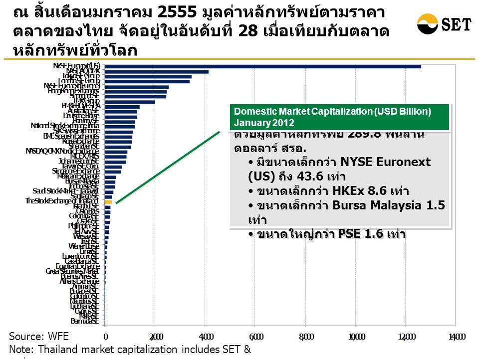 ณ สิ้นเดือนมกราคม 2555 มูลค่าหลักทรัพย์ตามราคา ตลาดของไทย จัดอยู่ในอันดับที่ 28 เมื่อเทียบกับตลาด หลักทรัพย์ทั่วโลก Source: WFE Note: Thailand market capitalization includes SET & mai ตลท.