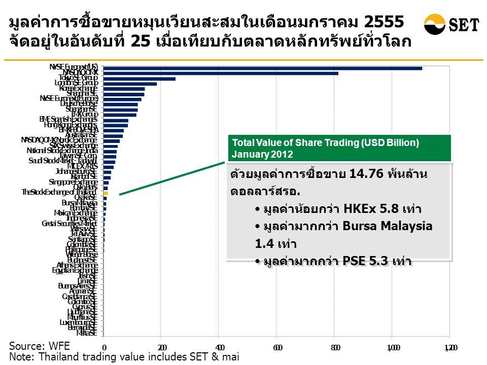 มูลค่าการซื้อขายหมุนเวียนสะสมในเดือนมกราคม 2555 จัดอยู่ในอันดับที่ 25 เมื่อเทียบกับตลาดหลักทรัพย์ทั่วโลก Source: WFE Note: Thailand trading value includes SET & mai ตลท.