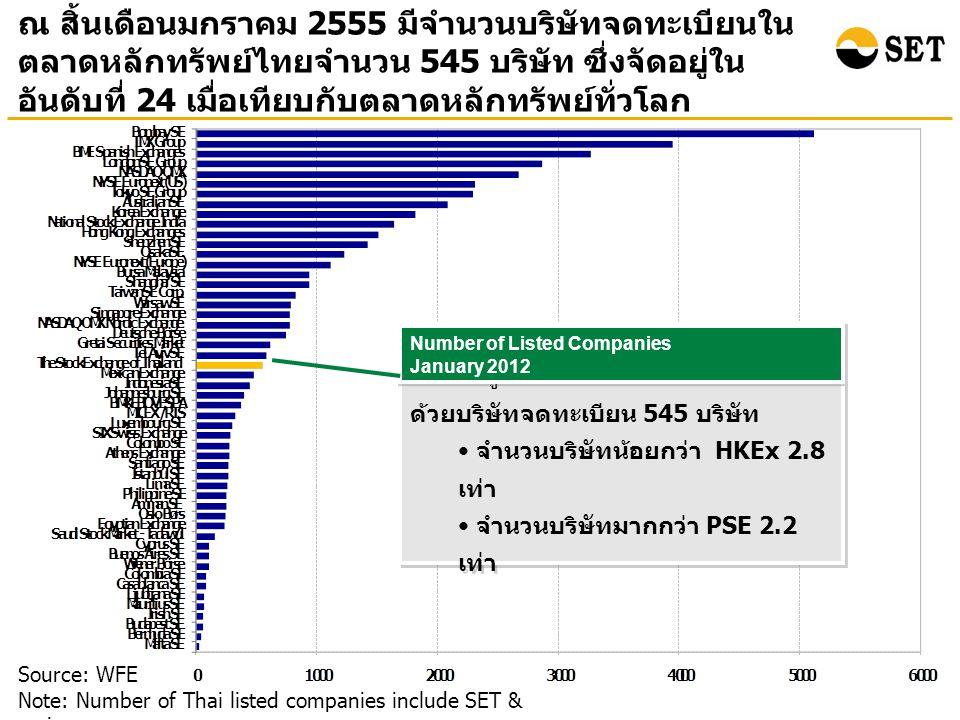 ณ สิ้นเดือนมกราคม 2555 มีจำนวนบริษัทจดทะเบียนใน ตลาดหลักทรัพย์ไทยจำนวน 545 บริษัท ซึ่งจัดอยู่ใน อันดับที่ 24 เมื่อเทียบกับตลาดหลักทรัพย์ทั่วโลก Source: WFE Note: Number of Thai listed companies include SET & mai ตลท.