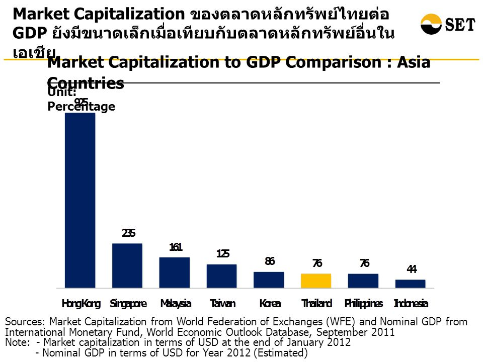Market Capitalization to GDP Comparison : Asia Countries Unit: Percentage Market Capitalization ของตลาดหลักทรัพย์ไทยต่อ GDP ยังมีขนาดเล็กเมื่อเทียบกับตลาดหลักทรัพย์อื่นใน เอเชีย Sources: Market Capitalization from World Federation of Exchanges (WFE) and Nominal GDP from International Monetary Fund, World Economic Outlook Database, September 2011 Note: - Market capitalization in terms of USD at the end of January Nominal GDP in terms of USD for Year 2012 (Estimated)