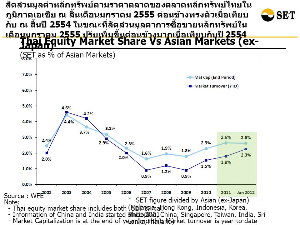 Source: Bloomberg at the end of February 2012 Total Return : Selected Asian Countries ผลตอบแทนรวมจากการลงทุนในตลาดหลักทรัพย์ไทย ณ สิ้นเดือนกุมภาพันธ์ 2555 เมื่อเทียบกับสิ้นปี 2543 เพิ่มขึ้น 9.13 เท่า สูงเป็นอันดับสองรองจากอินโดนีเซีย Percenta ge Note: Total return is calculated based on the changes in the main securities price index plus reinvested dividends of each market.
