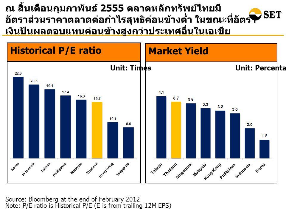 ณ สิ้นเดือนกุมภาพันธ์ 2555 ตลาดหลักทรัพย์ไทยมี อัตราส่วนราคาตลาดต่อกำไรสุทธิค่อนข้างต่ำ ในขณะที่อัตรา เงินปันผลตอบแทนค่อนข้างสูงกว่าประเทศอื่นในเอเชีย Market Yield Unit: Percentage Source: Bloomberg at the end of February 2012 Note: P/E ratio is Historical P/E (E is from trailing 12M EPS) Historical P/E ratio Unit: Times