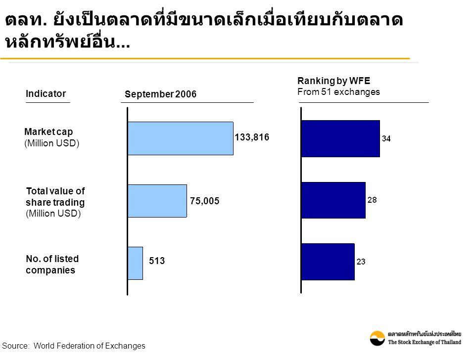 Source: World Federation of Exchanges ตลท. ยังเป็นตลาดที่มีขนาดเล็กเมื่อเทียบกับตลาด หลักทรัพย์อื่น... No. of listed companies Market cap (Million USD