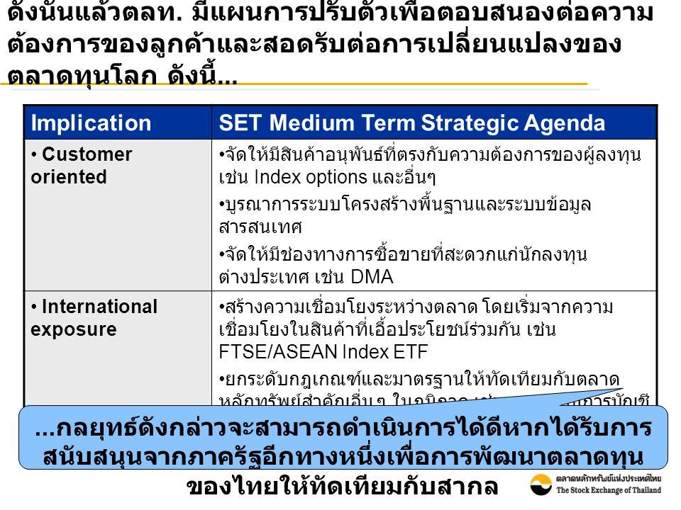 ดังนั้นแล้วตลท. มีแผนการปรับตัวเพื่อตอบสนองต่อความ ต้องการของลูกค้าและสอดรับต่อการเปลี่ยนแปลงของ ตลาดทุนโลก ดังนี้... ImplicationSET Medium Term Strat