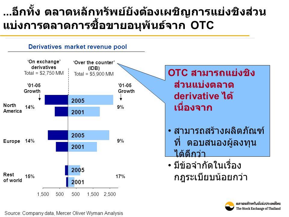 ... อีกทั้ง ตลาดหลักทรัพย์ยังต้องเผชิญการแย่งชิงส่วน แบ่งการตลาดการซื้อขายอนุพันธ์จาก OTC Derivatives market revenue pool North America Europe Rest of