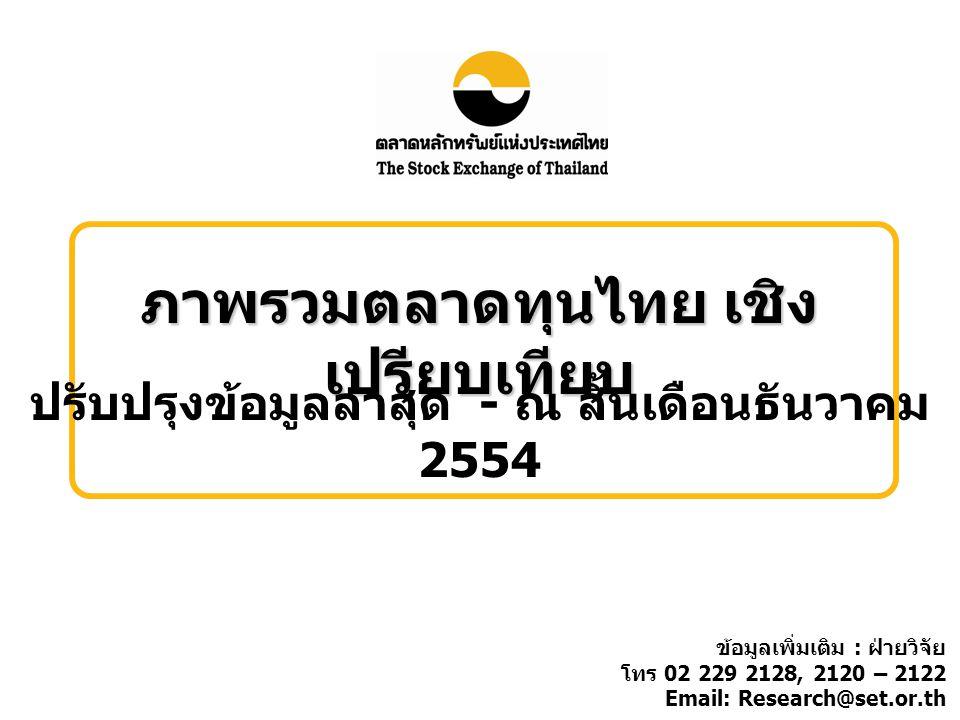 ภาพรวมตลาดทุนไทย เชิง เปรียบเทียบ ปรับปรุงข้อมูลล่าสุด - ณ สิ้นเดือนธันวาคม 2554 ข้อมูลเพิ่มเติม : ฝ่ายวิจัย โทร 02 229 2128, 2120 – 2122 Email: Research@set.or.th