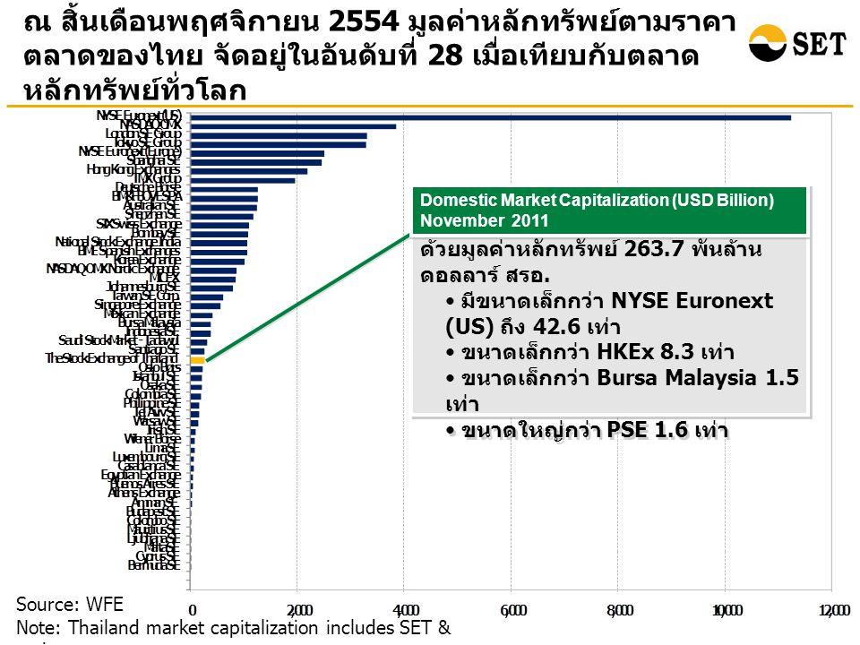 ณ สิ้นเดือนพฤศจิกายน 2554 มูลค่าหลักทรัพย์ตามราคา ตลาดของไทย จัดอยู่ในอันดับที่ 28 เมื่อเทียบกับตลาด หลักทรัพย์ทั่วโลก Source: WFE Note: Thailand market capitalization includes SET & mai ตลท.