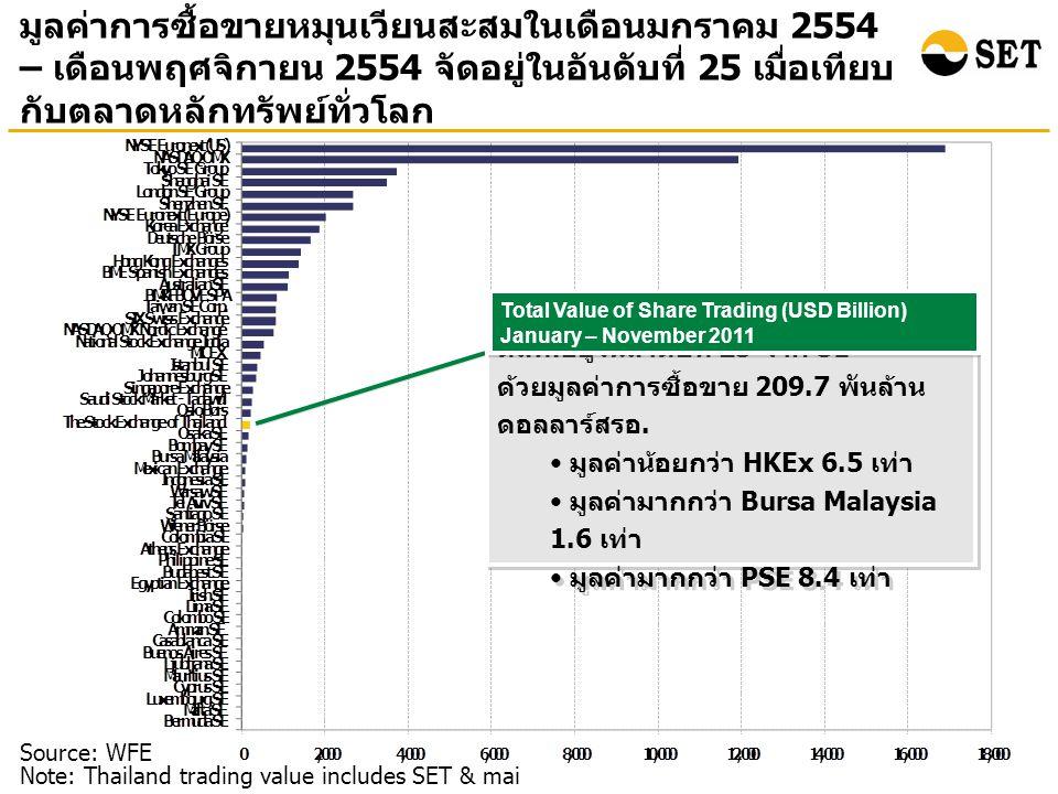 มูลค่าการซื้อขายหมุนเวียนสะสมในเดือนมกราคม 2554 – เดือนพฤศจิกายน 2554 จัดอยู่ในอันดับที่ 25 เมื่อเทียบ กับตลาดหลักทรัพย์ทั่วโลก Source: WFE Note: Thailand trading value includes SET & mai ตลท.