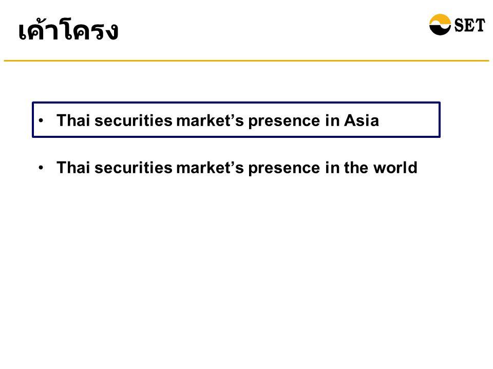 ณ สิ้นเดือนพฤศจิกายน 2554 มีจำนวนบริษัทจดทะเบียน ในตลาดหลักทรัพย์ไทยจำนวน 543 บริษัท ซึ่งจัดอยู่ใน อันดับที่ 23 Source: WFE Note: Number of Thai listed companies include SET & mai ตลท.