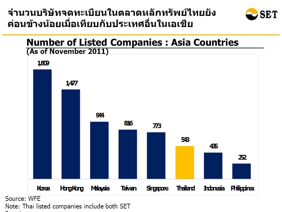 Number of Listed Companies : Asia Countries Source: WFE Note: Thai listed companies include both SET & mai จำนวนบริษัทจดทะเบียนในตลาดหลักทรัพย์ไทยยัง ค่อนข้างน้อยเมื่อเทียบกับประเทศอื่นในเอเชีย (As of November 2011)