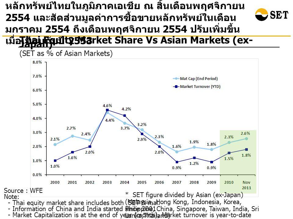 Source: Bloomberg at the end of December 2011 Total Return : Selected Asian Countries ผลตอบแทนรวมจากการลงทุนในตลาดหลักทรัพย์ไทย ณ สิ้นปี 2554 เมื่อเทียบกับสิ้นปี 2543 เพิ่มขึ้น 7.6 เท่า สูง เป็นอันดับสองรองจากอินโดนีเซีย Percenta ge Note: Total return is calculated based on the changes in the main securities price index plus reinvested dividends of each market.
