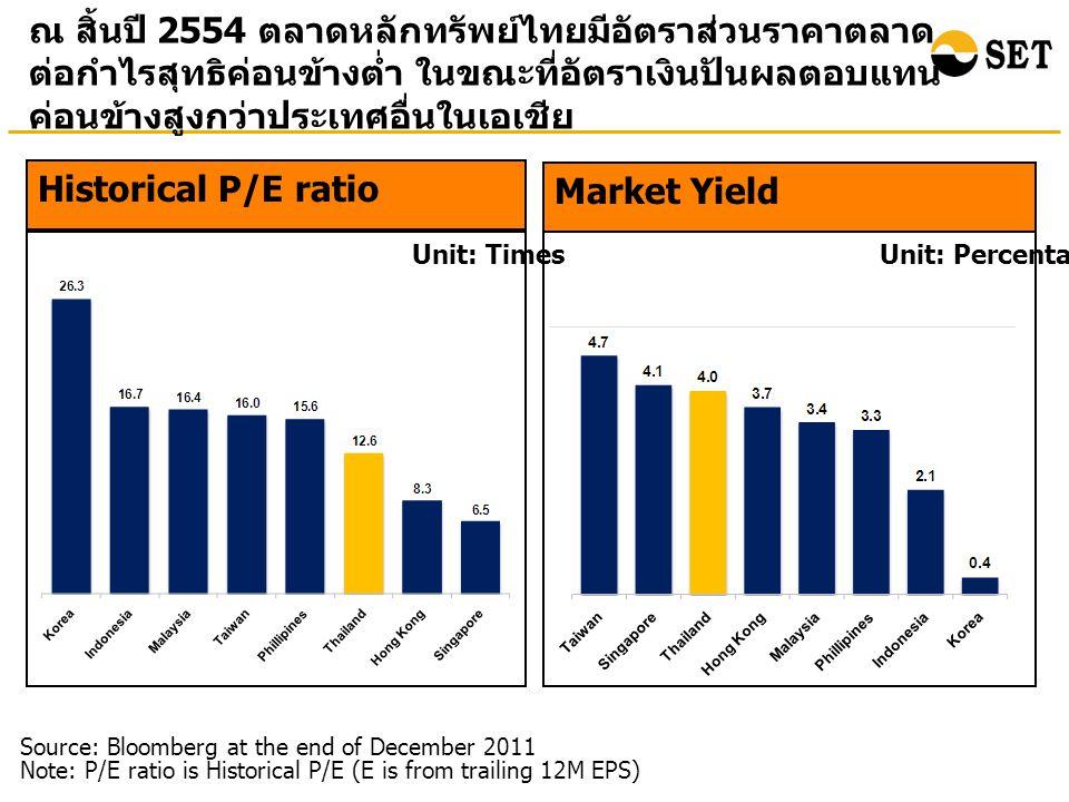 ณ สิ้นปี 2554 ตลาดหลักทรัพย์ไทยมีอัตราส่วนราคาตลาด ต่อกำไรสุทธิค่อนข้างต่ำ ในขณะที่อัตราเงินปันผลตอบแทน ค่อนข้างสูงกว่าประเทศอื่นในเอเชีย Market Yield Unit: Percentage Source: Bloomberg at the end of December 2011 Note: P/E ratio is Historical P/E (E is from trailing 12M EPS) Historical P/E ratio Unit: Times