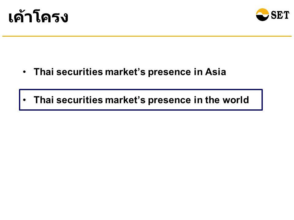 Index Performance of the Thai Stock Market Compared with Other Countries (between the end of Year 2010 and December 2011) (% Growth YTD) ณ สิ้นปี 2554 ดัชนีตลาดหลักทรัพย์ไทยปรับตัวลดลง 0.72% จากสิ้นปี 2553 ซึ่งเป็นทิศทางเดียวกับดัชนี หลักทรัพย์ของหลายประเทศส่วนใหญ่ที่ปรับลดลง Source : Bloomberg