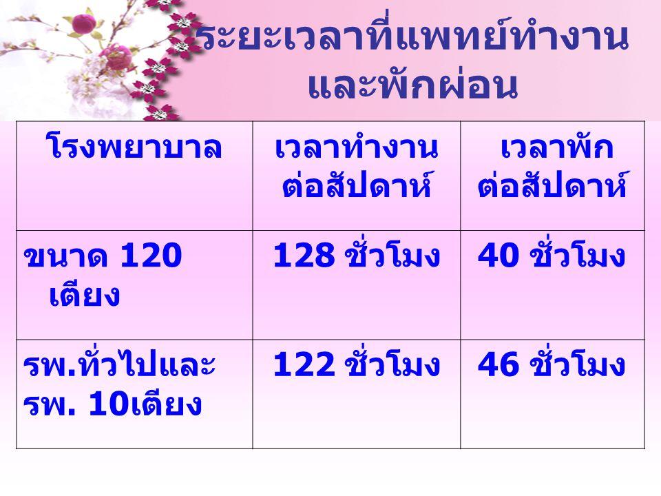 ระยะเวลาที่แพทย์ทำงาน และพักผ่อน โรงพยาบาลเวลาทำงาน ต่อสัปดาห์ เวลาพัก ต่อสัปดาห์ ขนาด 120 เตียง 128 ชั่วโมง 40 ชั่วโมง รพ. ทั่วไปและ รพ. 10 เตียง 122