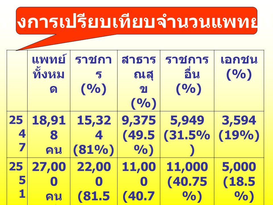 ตารางการเปรียบเทียบจำนวนแพทย์ไทย แพทย์ ทั้งหม ด ราชกา ร (%) สาธาร ณสุ ข (%) ราชการ อื่น (%) เอกชน (%) 25 4 7 18,91 8 คน 15,32 4 (81%) 9,375 (49.5 %) 5