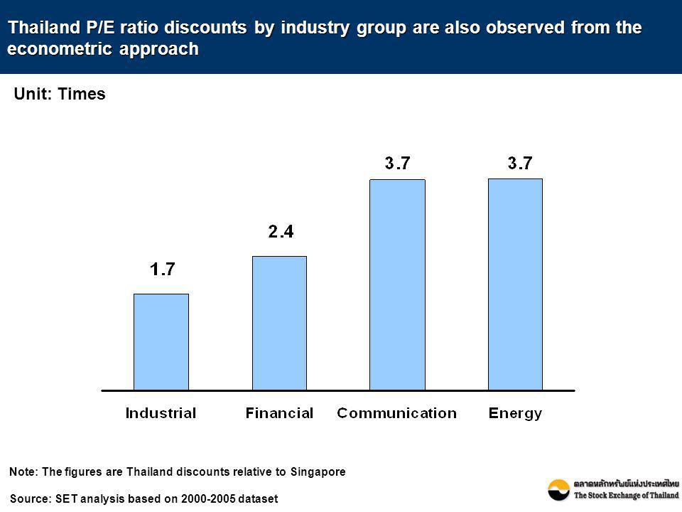 Note: The figures are Thailand discounts relative to Singapore Source: SET analysis based on 2000-2005 dataset Thailand P/E ratio discounts by industr