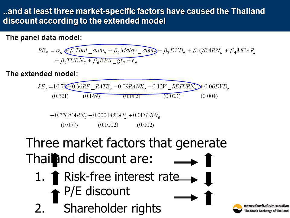 ..and at least three market-specific factors have caused the Thailand discount according to the extended model Three market factors that generate Thai