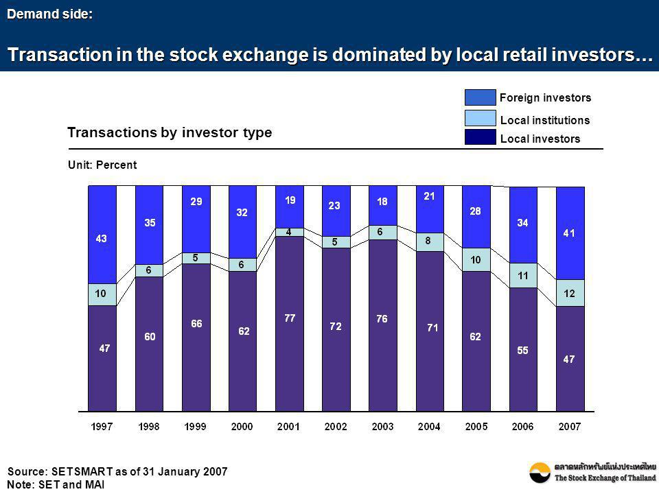 Transactions by investor type Unit: Percent Demand side: Transaction in the stock exchange is dominated by local retail investors… Foreign investors L