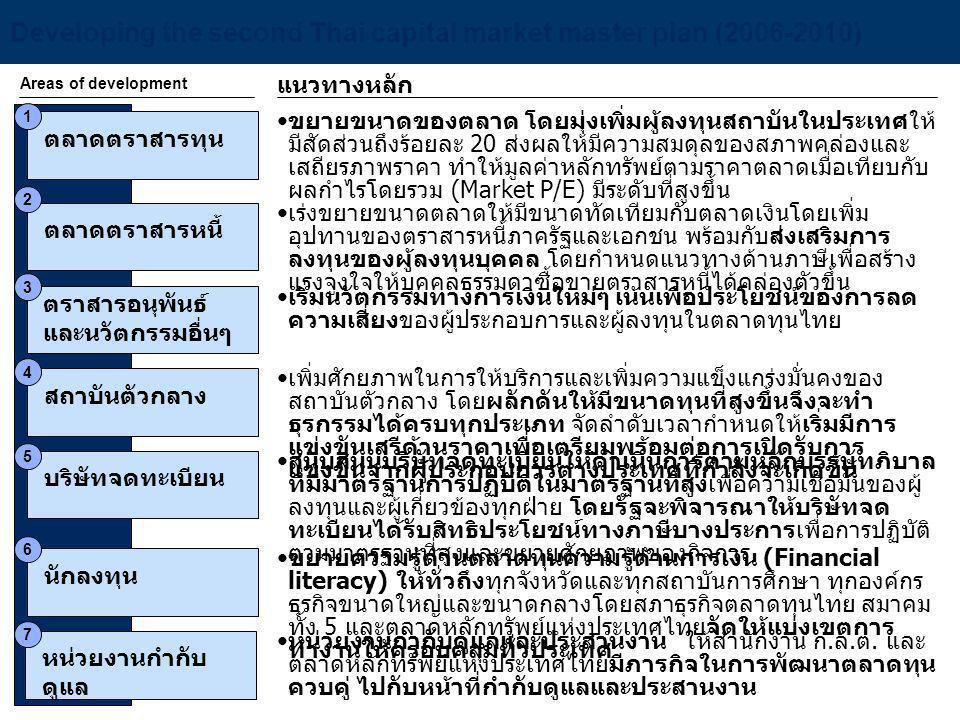 Developing the second Thai capital market master plan (2006-2010) Areas of development แนวทางหลัก ตลาดตราสารทุน • • ขยายขนาดของตลาด โดยมุ่งเพิ่มผู้ลงท