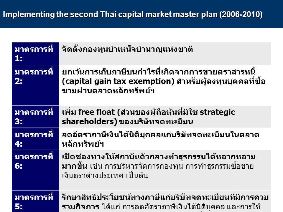 Implementing the second Thai capital market master plan (2006-2010) มาตรการที่ 1: จัดตั้งกองทุนบำเหน็จบำนาญแห่งชาติ มาตรการที่ 2: ยกเว้นการเก็บภาษีบนก