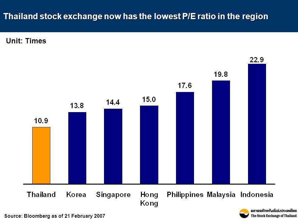 Source: Bloomberg as of 21 February 2007 Thailand stock exchange now has the lowest P/E ratio in the region Unit: Times
