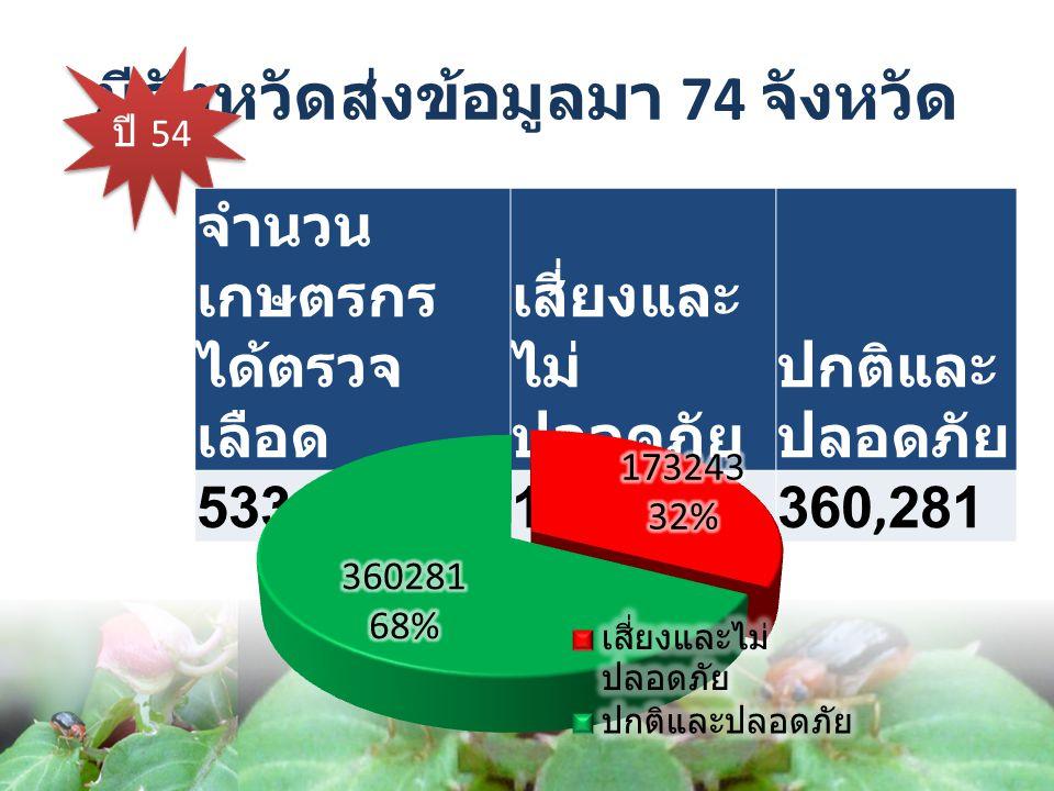 ปี 54 จำนวน เกษตรกร ได้ตรวจ เลือด เสี่ยงและ ไม่ ปลอดภัย ปกติและ ปลอดภัย 533,524173,243360,281