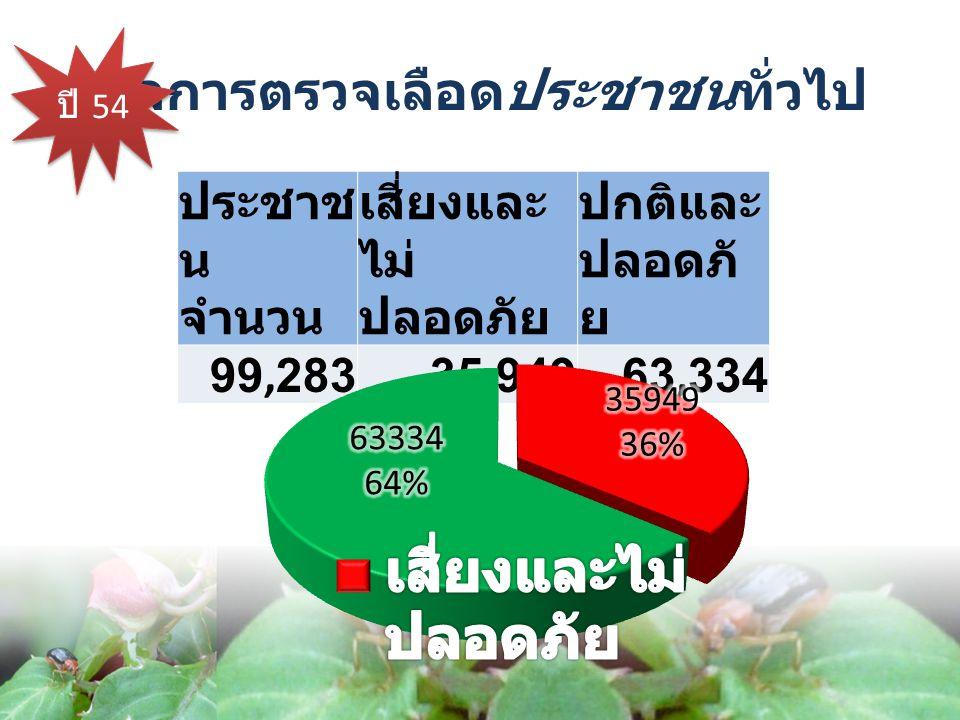 ปี 54 ประชาช น จำนวน เสี่ยงและ ไม่ ปลอดภัย ปกติและ ปลอดภั ย 99,28335,94963,334