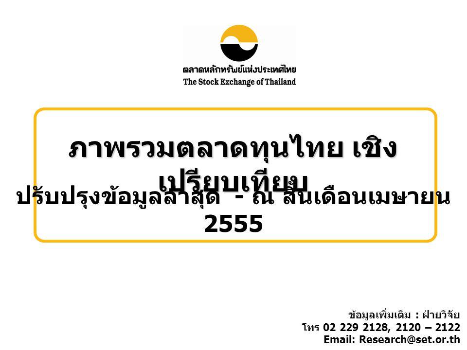 ภาพรวมตลาดทุนไทย เชิง เปรียบเทียบ ปรับปรุงข้อมูลล่าสุด - ณ สิ้นเดือนเมษายน 2555 ข้อมูลเพิ่มเติม : ฝ่ายวิจัย โทร 02 229 2128, 2120 – 2122 Email: Research@set.or.th