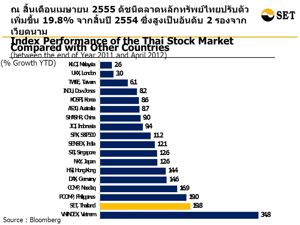 Index Performance of the Thai Stock Market Compared with Other Countries (between the end of Year 2011 and April 2012) (% Growth YTD) ณ สิ้นเดือนเมษาย