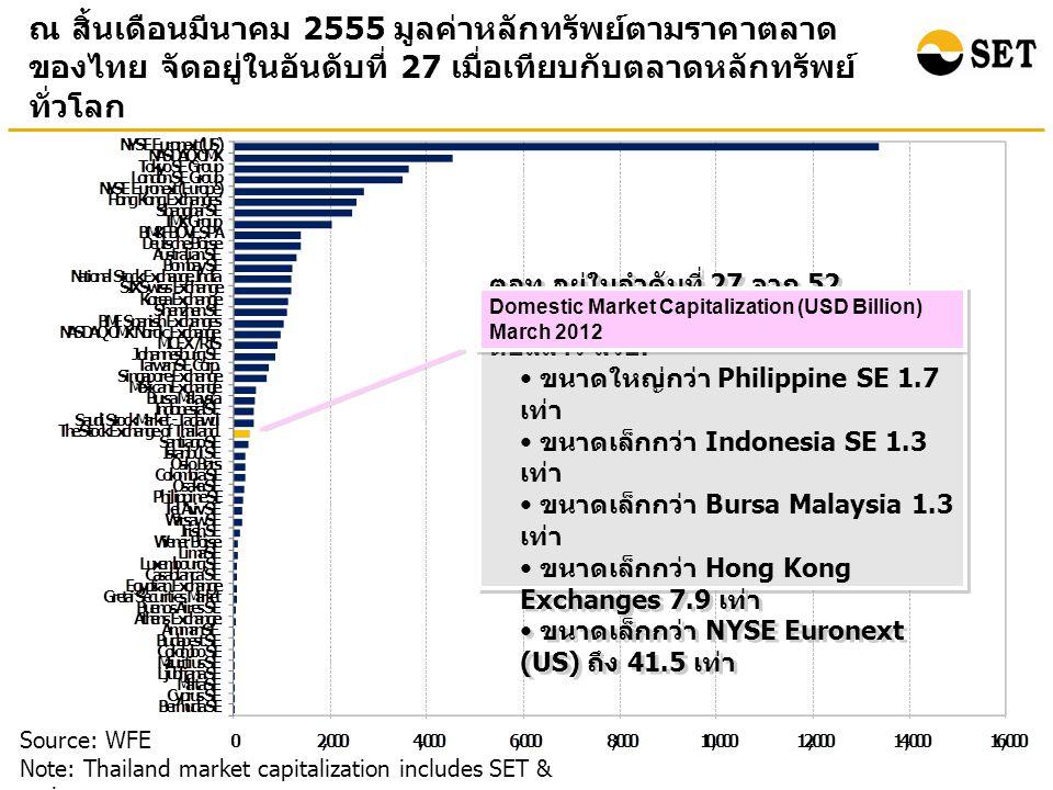 ณ สิ้นเดือนมีนาคม 2555 มูลค่าหลักทรัพย์ตามราคาตลาด ของไทย จัดอยู่ในอันดับที่ 27 เมื่อเทียบกับตลาดหลักทรัพย์ ทั่วโลก Source: WFE Note: Thailand market capitalization includes SET & mai ตลท.