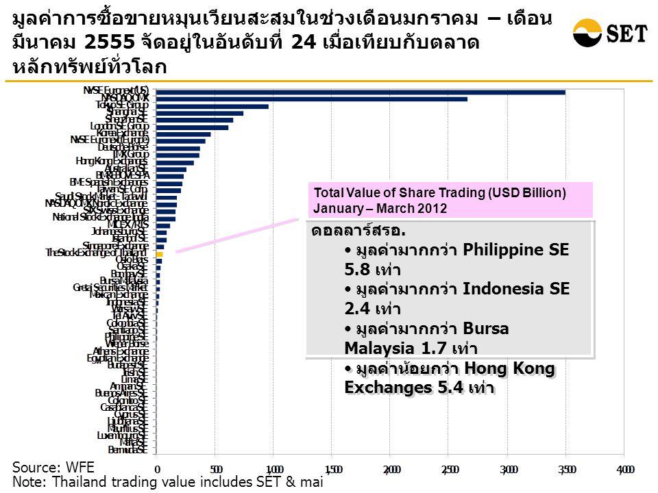 มูลค่าการซื้อขายหมุนเวียนสะสมในช่วงเดือนมกราคม – เดือน มีนาคม 2555 จัดอยู่ในอันดับที่ 24 เมื่อเทียบกับตลาด หลักทรัพย์ทั่วโลก Source: WFE Note: Thailand trading value includes SET & mai ตลท.