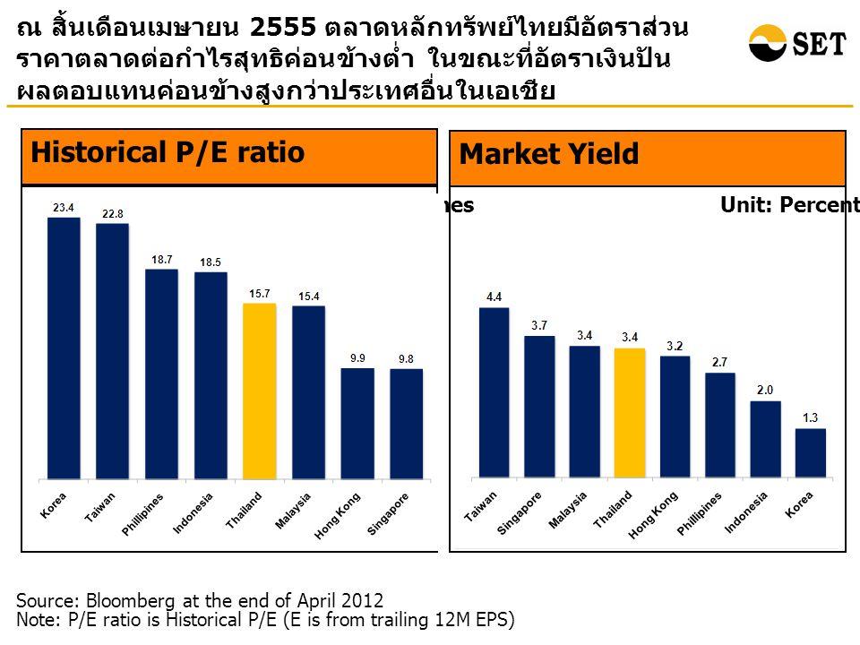 ณ สิ้นเดือนเมษายน 2555 ตลาดหลักทรัพย์ไทยมีอัตราส่วน ราคาตลาดต่อกำไรสุทธิค่อนข้างต่ำ ในขณะที่อัตราเงินปัน ผลตอบแทนค่อนข้างสูงกว่าประเทศอื่นในเอเชีย Market Yield Unit: Percentage Source: Bloomberg at the end of April 2012 Note: P/E ratio is Historical P/E (E is from trailing 12M EPS) Historical P/E ratio Unit: Times