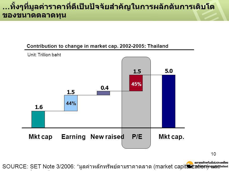 """10 … ทั้งๆที่มูลค่าราคาที่ดีเป็นปัจจัยสำคัญในการผลักดันการเติบโต ของขนาดตลาดทุน SOURCE: SET Note 3/2006: """" มูลค่าหลักทรัพย์ตามราคาตลาด (market capital"""