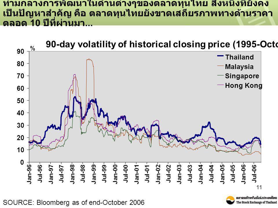 11 ท่ามกลางการพัฒนาในด้านต่างๆของตลาดทุนไทย สิ่งหนึ่งที่ยังคง เป็นปัญหาสำคัญ คือ ตลาดทุนไทยยังขาดเสถียรภาพทางด้านราคา ตลอด 10 ปีที่ผ่านมา... SOURCE: B
