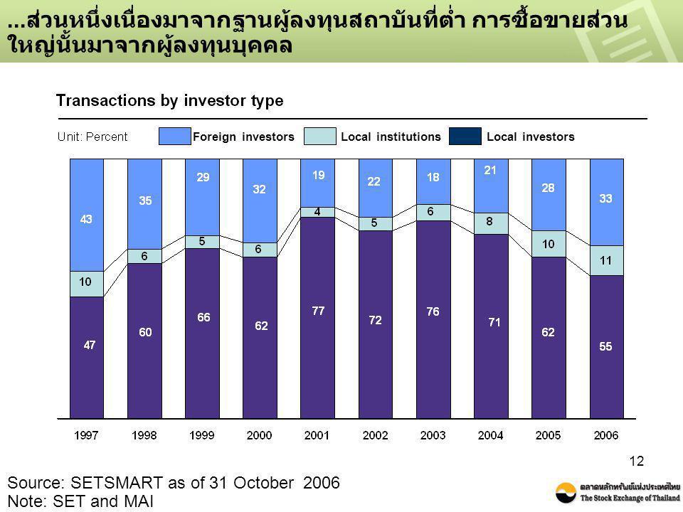 12... ส่วนหนึ่งเนื่องมาจากฐานผู้ลงทุนสถาบันที่ต่ำ การซื้อขายส่วน ใหญ่นั้นมาจากผู้ลงทุนบุคคล Source: SETSMART as of 31 October 2006 Note: SET and MAI F