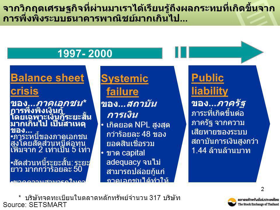 2 จากวิกฤตเศรษฐกิจที่ผ่านมาเราได้เรียนรู้ถึงผลกระทบที่เกิดขึ้นจาก การพึ่งพิงระบบธนาคารพาณิชย์มากเกินไป... Balance sheet crisis ของ... ภาคเอกชน * การพึ