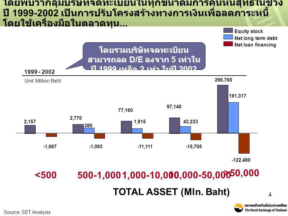 4 โดยพบว่ากลุ่มบริษัทจดทะเบียนในทุกขนาดมีการคืนหนี้สุทธิในช่วง ปี 1999-2002 เป็นการปรับโครงสร้างทางการเงินเพื่อลดภาระหนี้ โดยใช้เครื่องมือในตลาดทุน...
