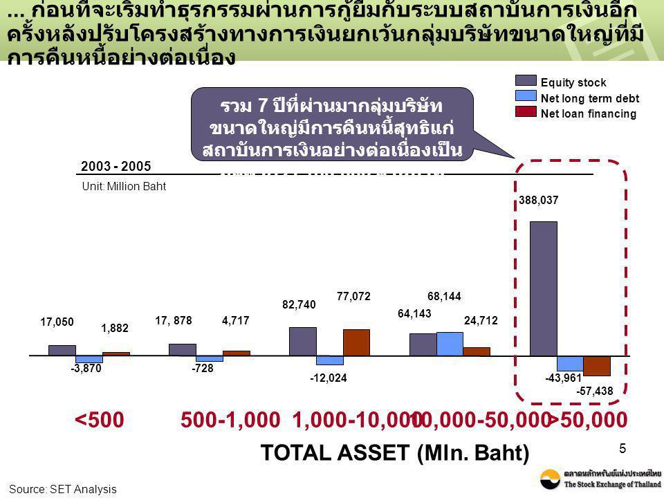 6 สำหรับการระดมทุนในตลาดทุน กลุ่มบริษัทขนาดใหญ่ใช้แหล่ง ระดมทุนประเภทตราสารหนี้ในสัดส่วนที่สูงเมื่อเทียบกับตราสารทุน Total Asset Breakdown financing activities in capital markets Source: SET Analysis Capital Stock Bond and Long Term Securities Total Asset 1999 - 2002 2003 - 2005 Unit: % of total amount of financing activities in capital market