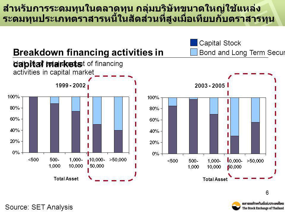 7 เนื่องจากบริษัทที่มีขนาดใหญ่สามารถเข้าถึงเครื่องมือตราสารหนี้ ระยะยาวได้มากกว่าบริษัทขนาดเล็กทั้งในเชิงปริมาณและมูลค่า … Source: SET Analysis Net Proceed of bond and long term debt securities during 1999 - 2005 Financing amount <500 500-1,000 1,000-10,000 10,000-50,000 >50,000 # No.