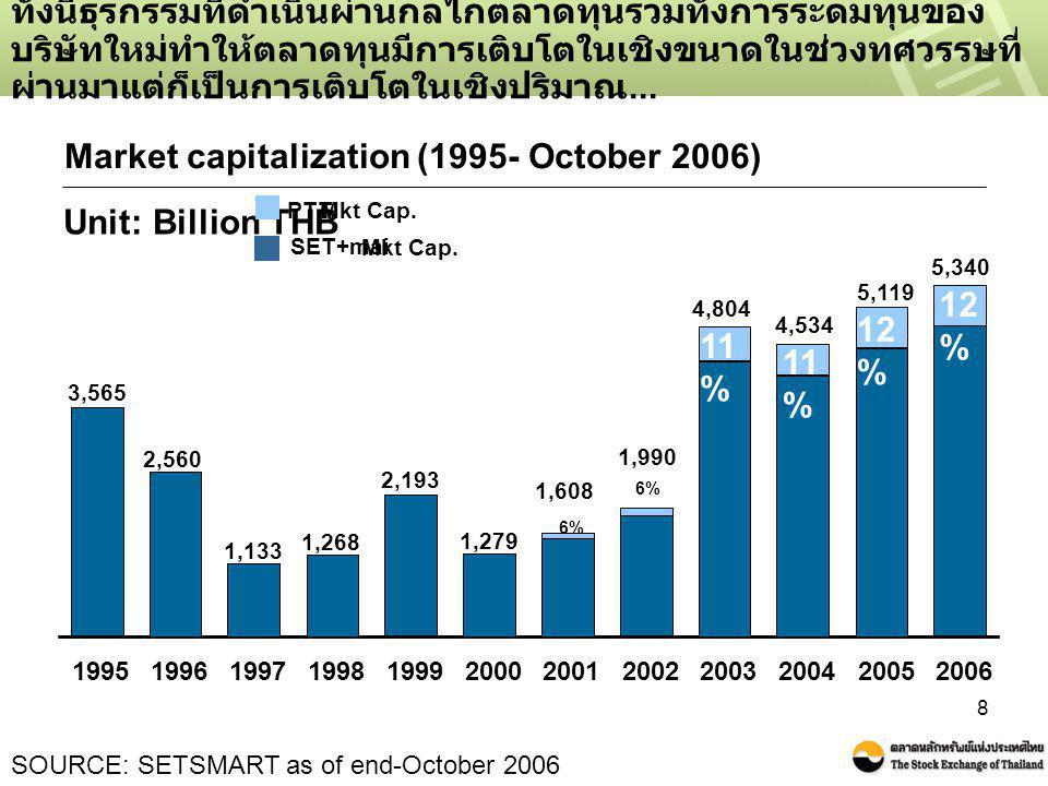 8 ทั้งนี้ธุรกรรมที่ดำเนินผ่านกลไกตลาดทุนรวมทั้งการระดมทุนของ บริษัทใหม่ทำให้ตลาดทุนมีการเติบโตในเชิงขนาดในช่วงทศวรรษที่ ผ่านมาแต่ก็เป็นการเติบโตในเชิง